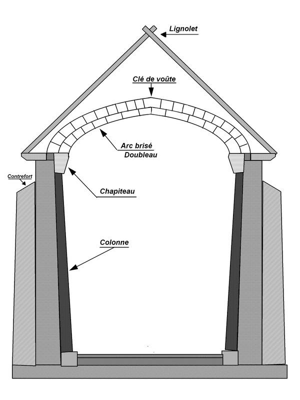 Trav e d finition c 39 est quoi for Architecture gothique definition